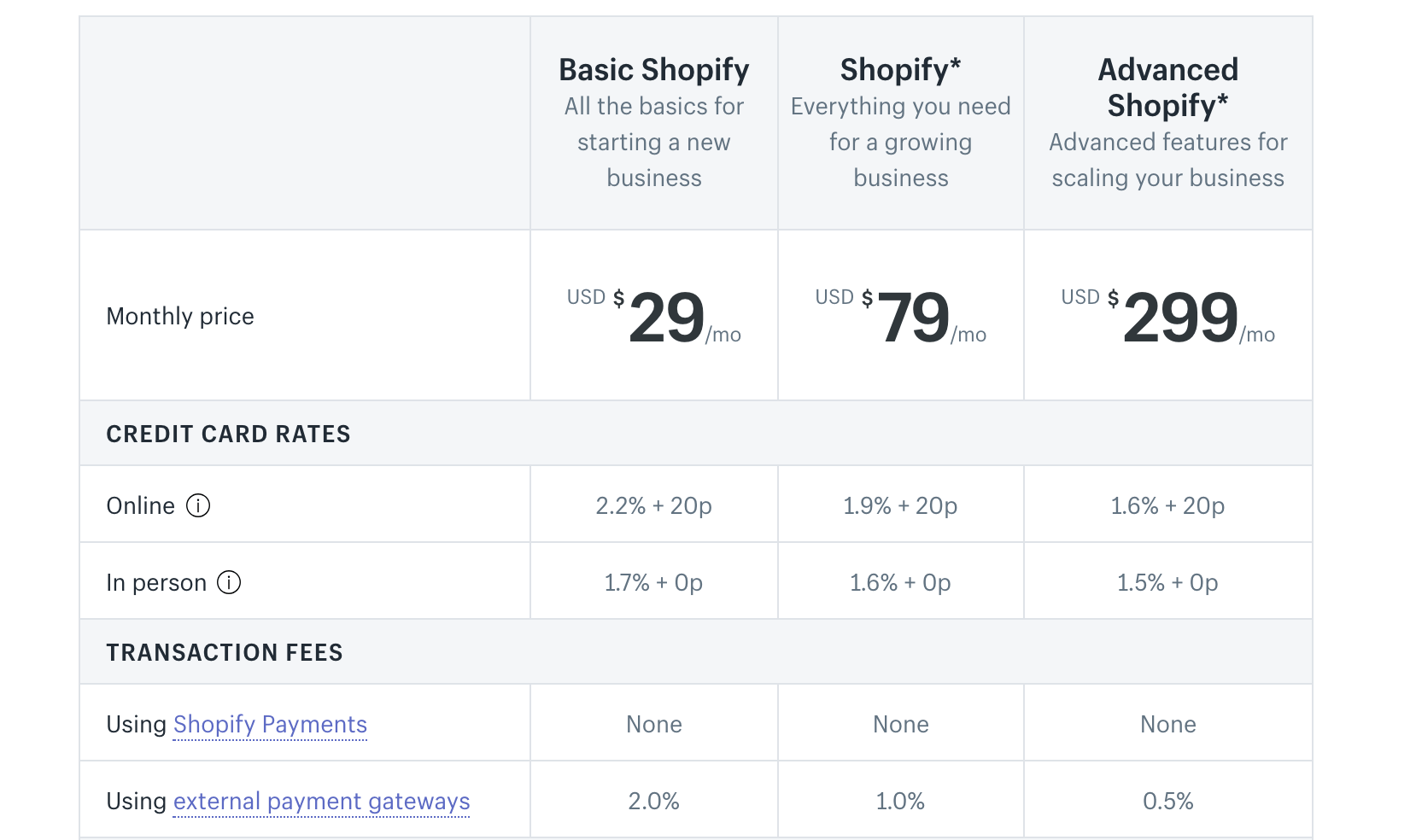 Shopify Pricing, how to sell crafts online from home