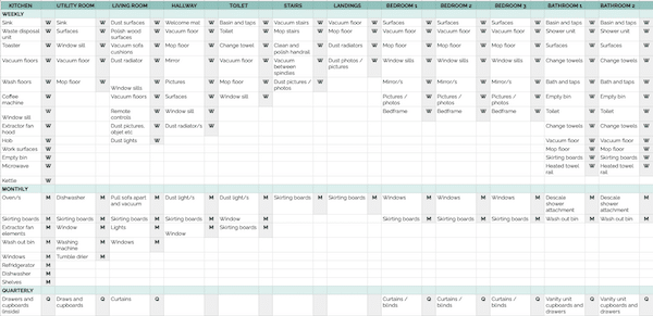 How to create a realistic cleaning schedule that works: Excel document cleaning schedule with cleaning chores grouped by frequency, Google sheet cleaning schedule, cleaning chores grouped by frequency, cleaning chores grouped by room